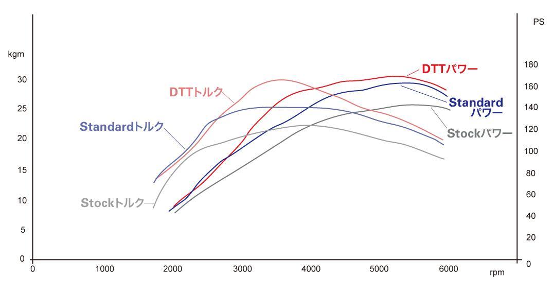 アバルト124スパイダーをECUチューニング!低速トルクアップでエンスト防止 (4)